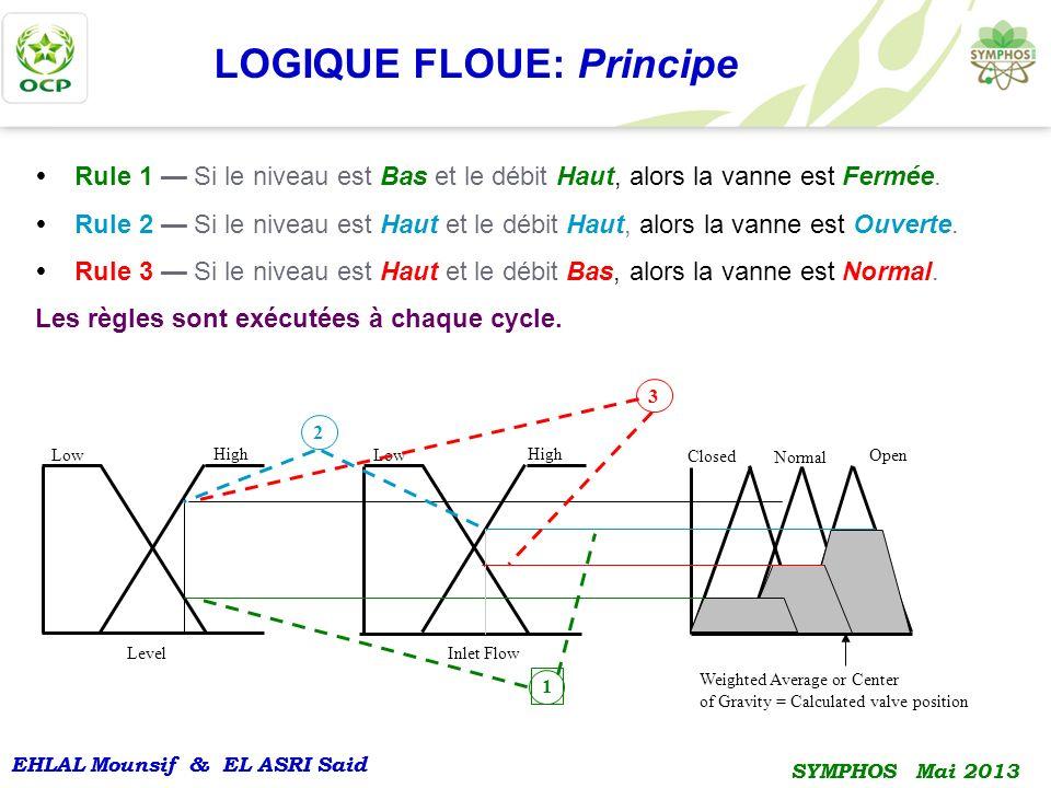 EHLAL Mounsif & EL ASRI Said SYMPHOS Mai 2013 EHLAL Mounsif & EL ASRI Said SYMPHOS Mai 2013 Rule 1 Si le niveau est Bas et le débit Haut, alors la van
