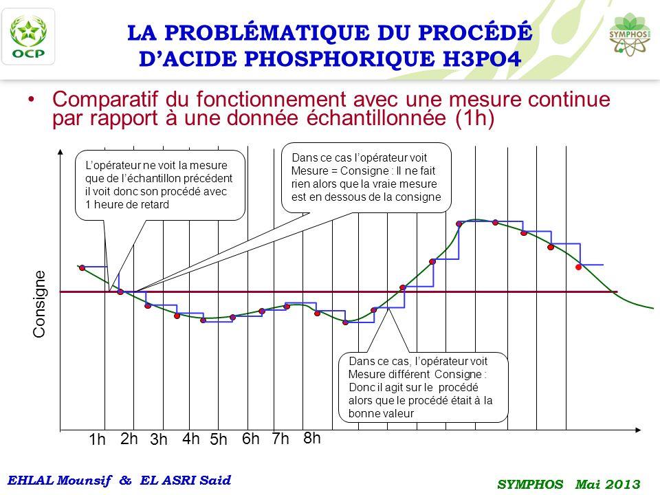 EHLAL Mounsif & EL ASRI Said SYMPHOS Mai 2013 EHLAL Mounsif & EL ASRI Said SYMPHOS Mai 2013 Comparatif du fonctionnement avec une mesure continue par