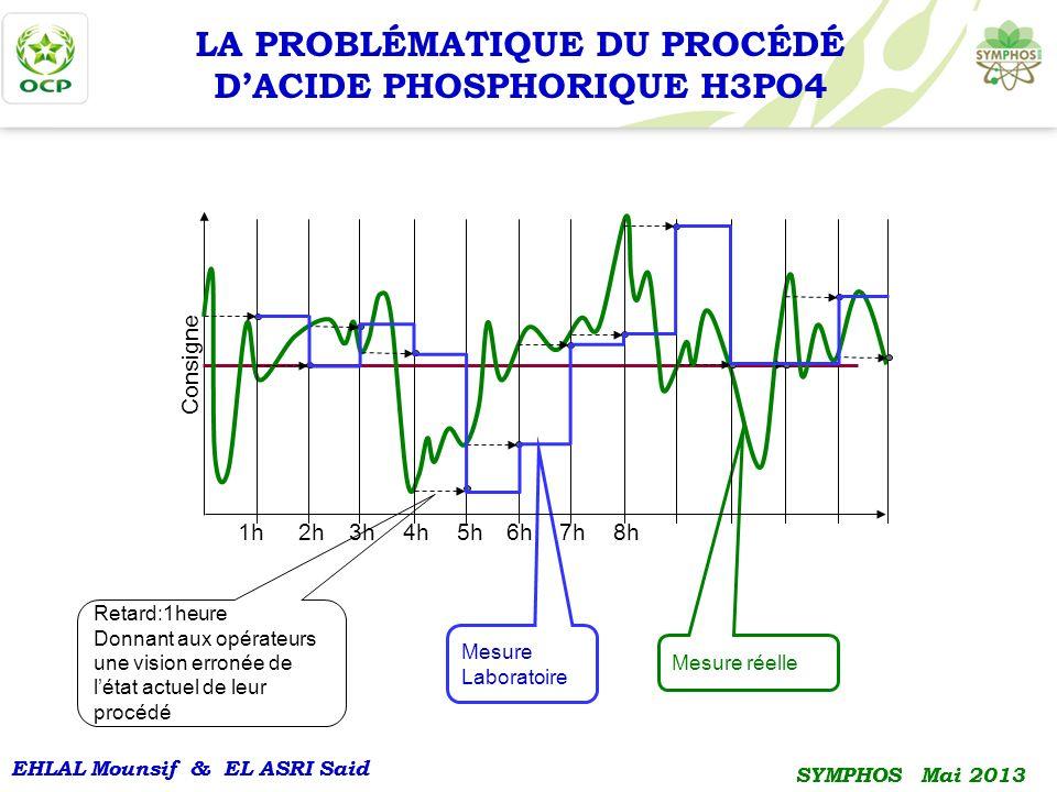 EHLAL Mounsif & EL ASRI Said SYMPHOS Mai 2013 EHLAL Mounsif & EL ASRI Said SYMPHOS Mai 2013 LA PROBLÉMATIQUE DU PROCÉDÉ DACIDE PHOSPHORIQUE H3PO4 Reta