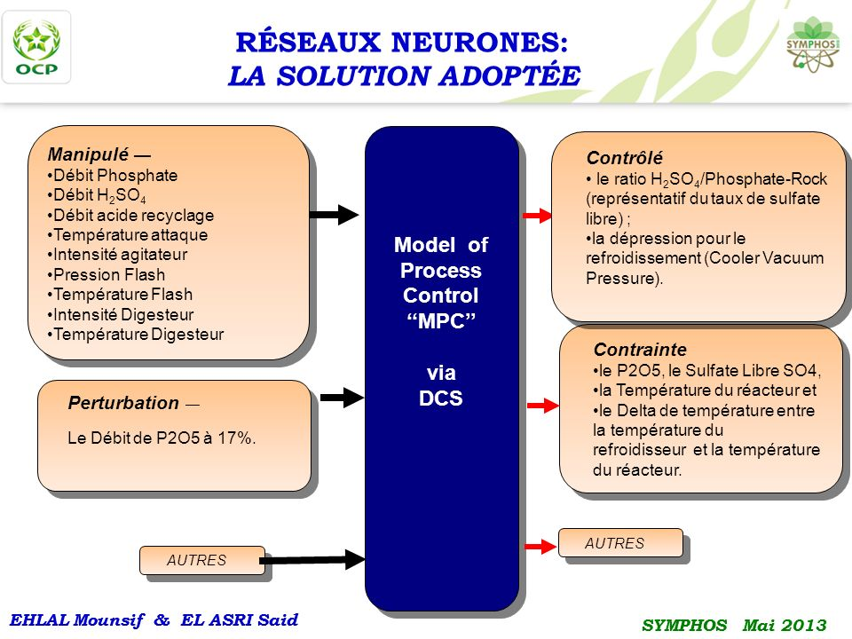 EHLAL Mounsif & EL ASRI Said SYMPHOS Mai 2013 EHLAL Mounsif & EL ASRI Said SYMPHOS Mai 2013 Model of Process Control MPC via DCS Model of Process Cont