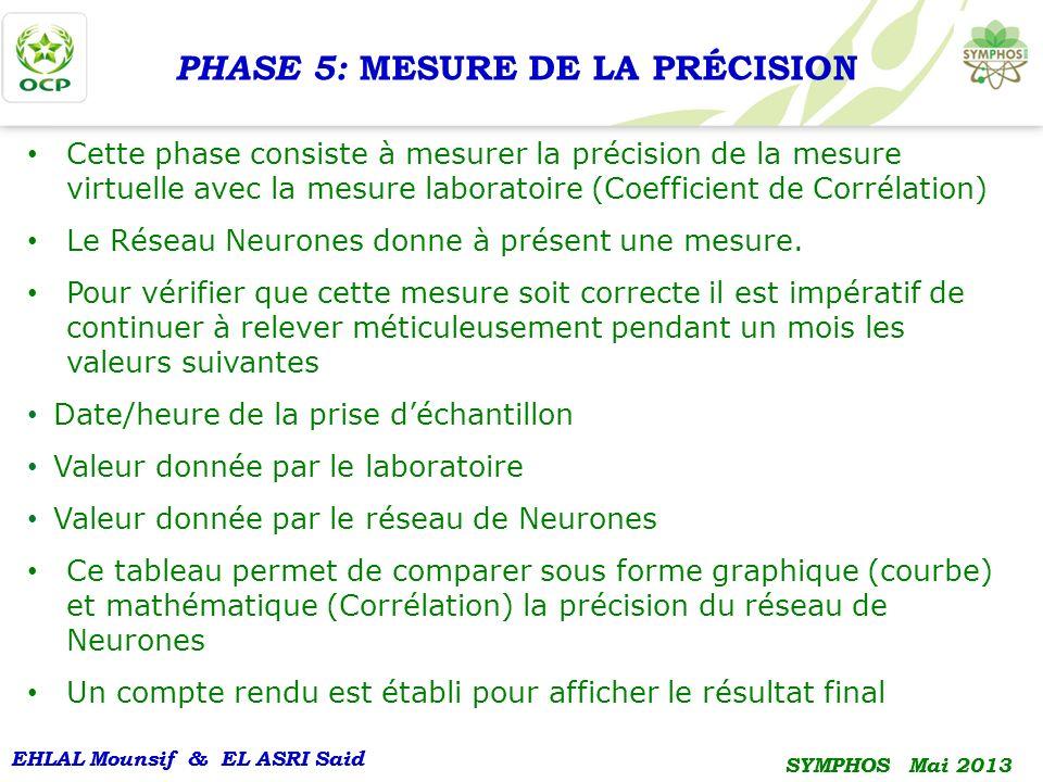 EHLAL Mounsif & EL ASRI Said SYMPHOS Mai 2013 EHLAL Mounsif & EL ASRI Said SYMPHOS Mai 2013 PHASE 5: MESURE DE LA PRÉCISION Cette phase consiste à mes