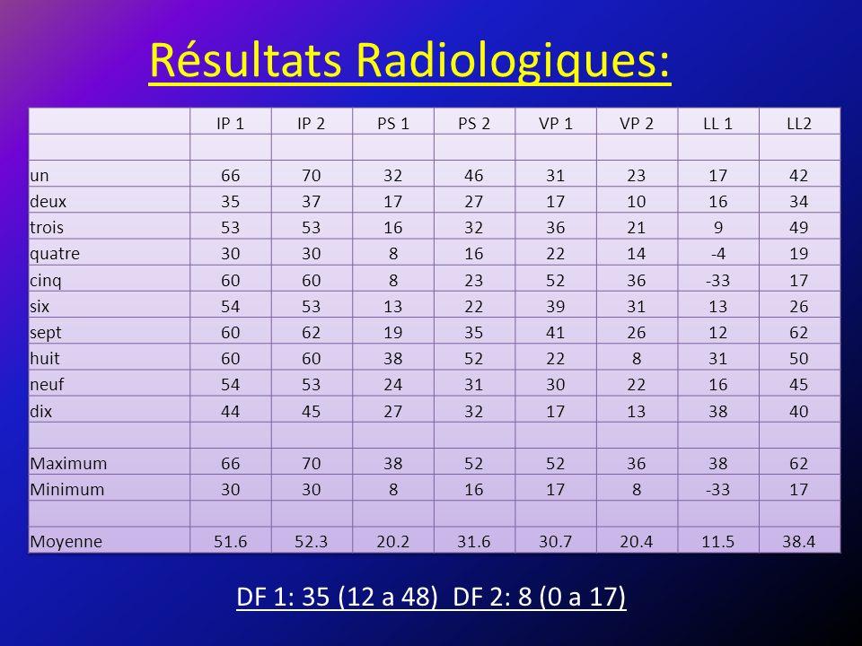 Résultats Radiologiques: DF 1: 35 (12 a 48) DF 2: 8 (0 a 17)