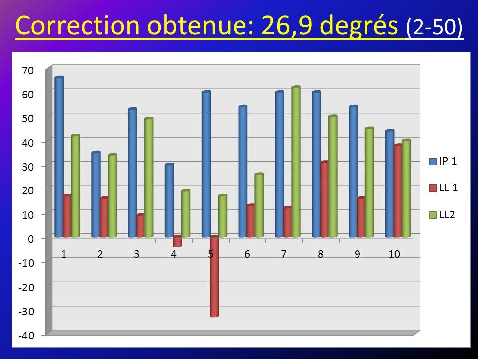 Correction obtenue: 26,9 degrés (2-50)