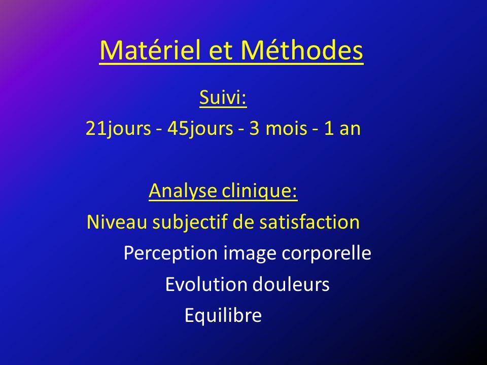 Matériel et Méthodes Suivi: 21jours - 45jours - 3 mois - 1 an Analyse clinique: Niveau subjectif de satisfaction Perception image corporelle Evolution douleurs Equilibre