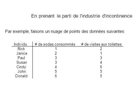 Par exemple, faisons un nuage de points des données suivantes: Individu# de sodas consommés# de visites aux toilettes Rick12 Janice21 Paul33 Susan34 C