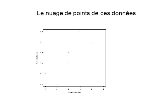 12 4 5 6 34 Sodas.Consumed 56 1 2 3 Trips.to.Bathroom Le nuage de points de ces données