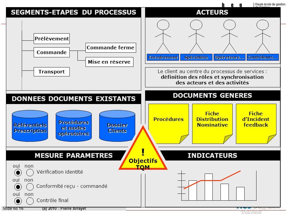REFRESHCas pratique: yATouLanD (a) 2010 - Pierre Arrayet Slide no 16 Vérification identité ouinon Conformité reçu - commandé ouinon Contrôle final oui
