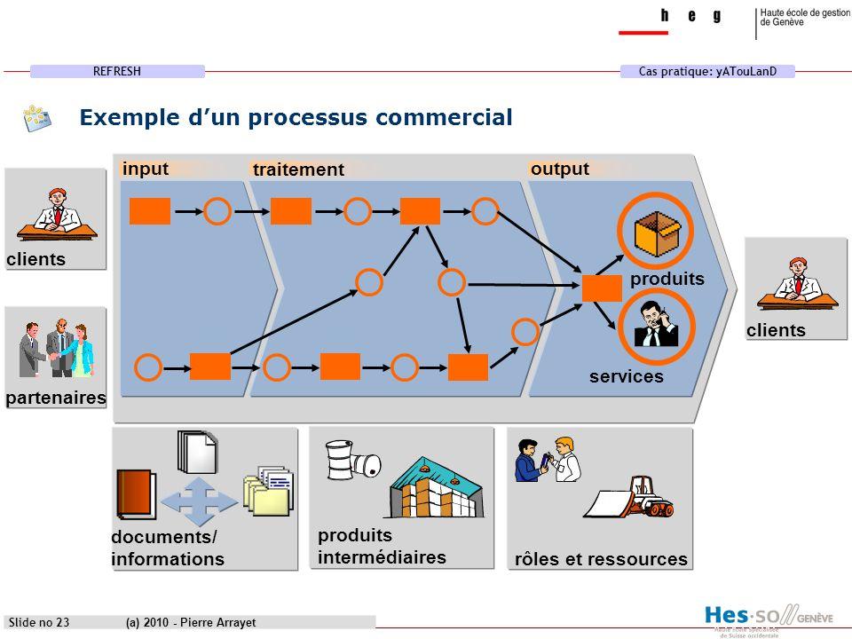 REFRESHCas pratique: yATouLanD (a) 2010 - Pierre Arrayet Slide no 23 clients produits services output rôles et ressources partenaires clients input pr