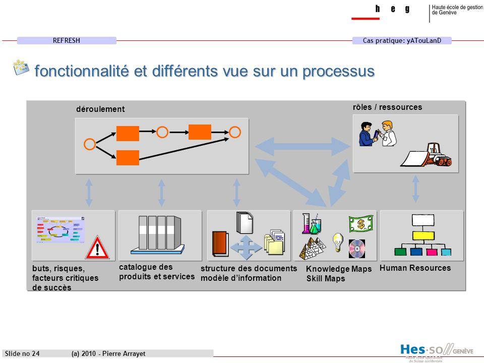 REFRESHCas pratique: yATouLanD (a) 2010 - Pierre Arrayet Slide no 24 catalogue des produits et services structure des documents modèle dinformation dé