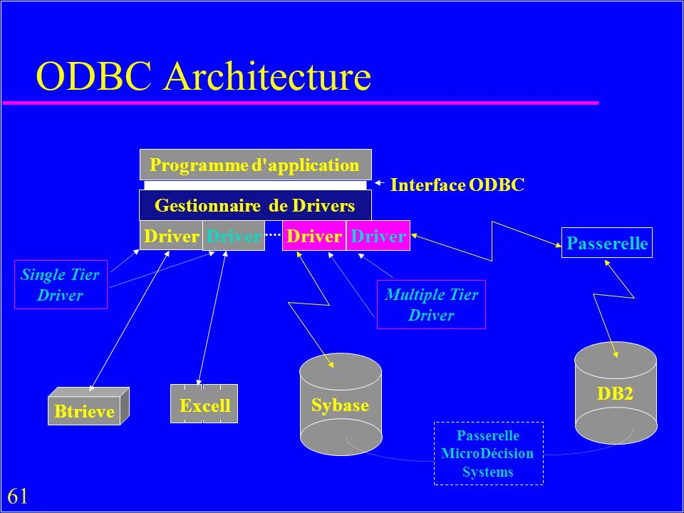 61 ODBC Architecture Programme d'application Gestionnaire de Drivers Driver Btrieve Excell Sybase Interface ODBC Single Tier Driver Multiple Tier Driv