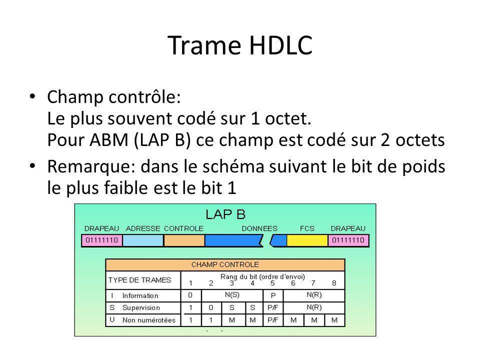 Trame HDLC Champ contrôle: Le plus souvent codé sur 1 octet. Pour ABM (LAP B) ce champ est codé sur 2 octets Remarque: dans le schéma suivant le bit d
