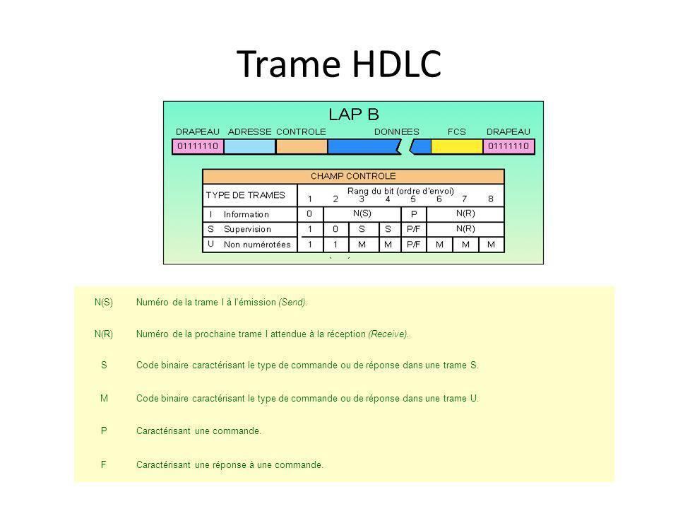 Trame HDLC N(S)Numéro de la trame I à l'émission (Send). N(R)Numéro de la prochaine trame I attendue à la réception (Receive). SCode binaire caractéri