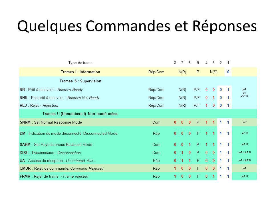 Quelques Commandes et Réponses Type de trame 87654321 Trames I : InformationRép/ComN(R)PN(S)0 Trames S : Supervision LAP ou LAP B RR : Prêt à recevoir