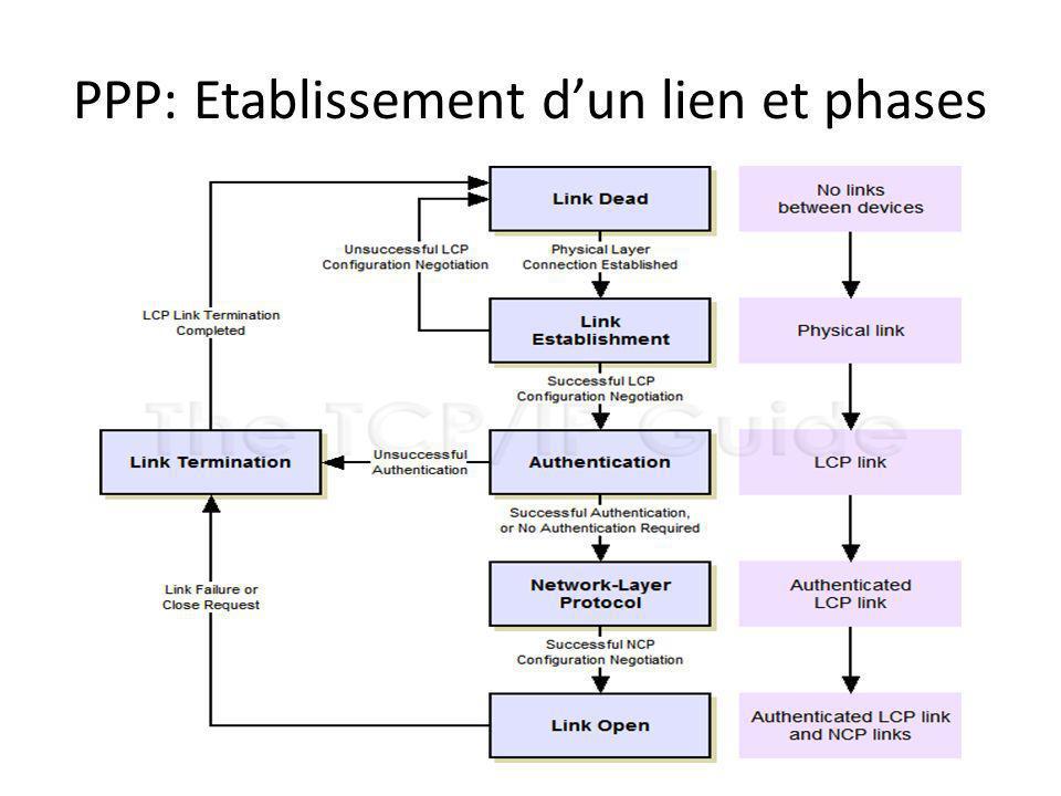 PPP: Etablissement dun lien et phases
