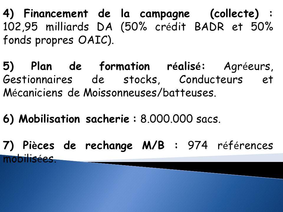 D é roulement de la Campagne Labours/Semailles 2013/2014 Semences :L OAIC au 30 octobre 2013 à usiné plus de 70% des quantités de semences collectées (3.057.000 qx), dont 850.000qx ont déjà livrés aux agriculteurs.