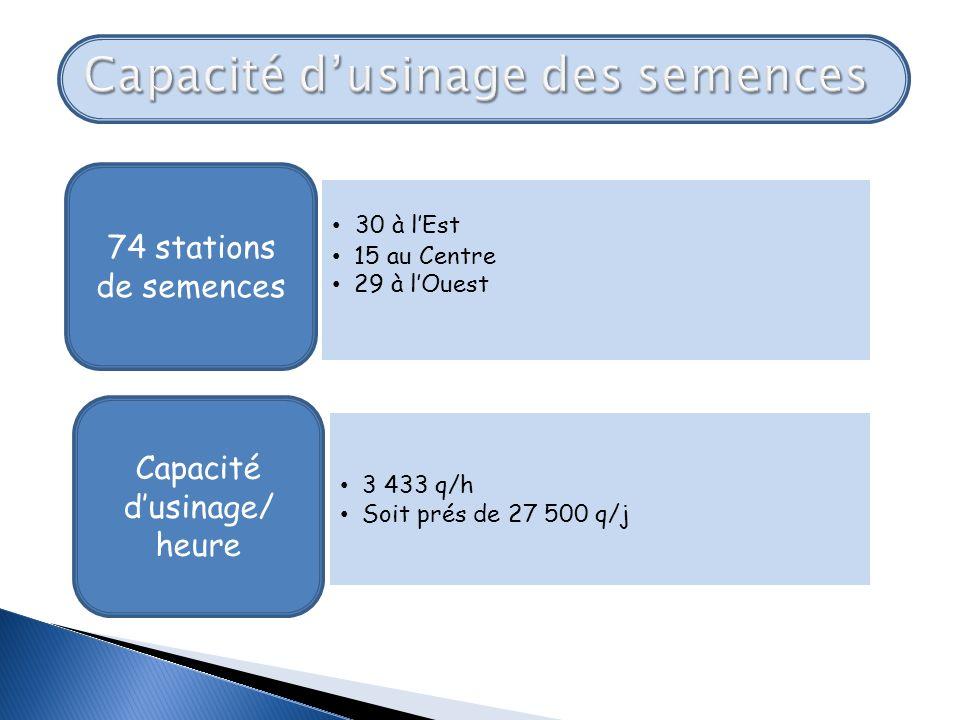 Projets: renforcement de moyens dusinage par : - Lacquisition de 05 nouvelles stations de 50 q/h soit une augmentation de 13,73% (En cours de réalisation) ; - Un programme dacquisition de 17 autres stations de 850 q/h.