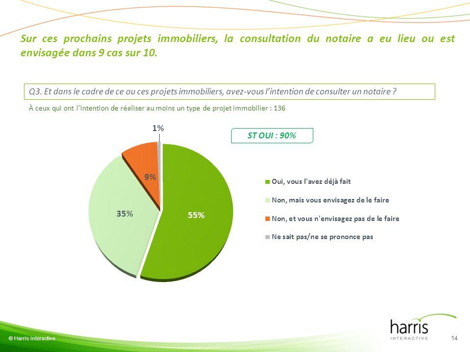 © Harris Interactive 14 Q3. Et dans le cadre de ce ou ces projets immobiliers, avez-vous lintention de consulter un notaire ? Sur ces prochains projet
