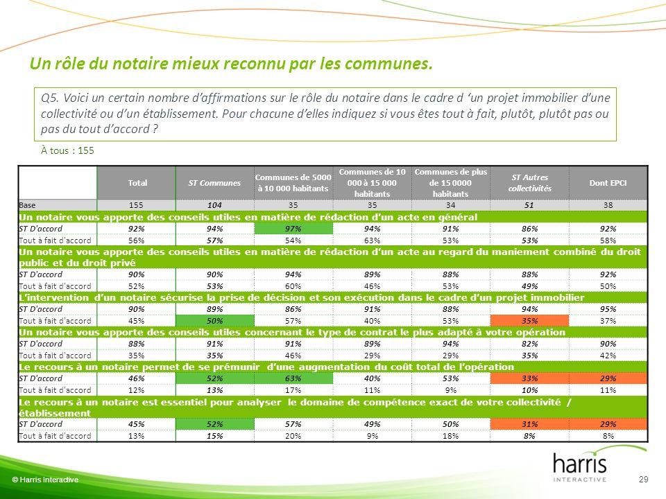 © Harris Interactive 29 Q5. Voici un certain nombre daffirmations sur le rôle du notaire dans le cadre d un projet immobilier dune collectivité ou dun