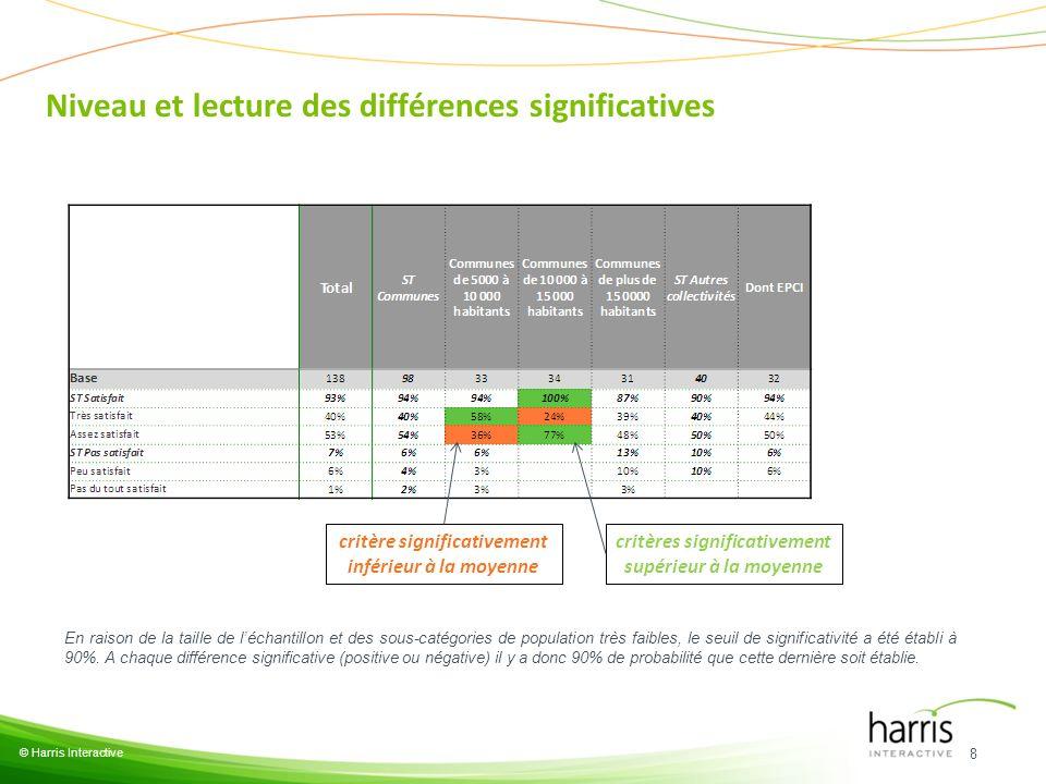 Niveau et lecture des différences significatives 8 © Harris Interactive critère significativement inférieur à la moyenne critères significativement su