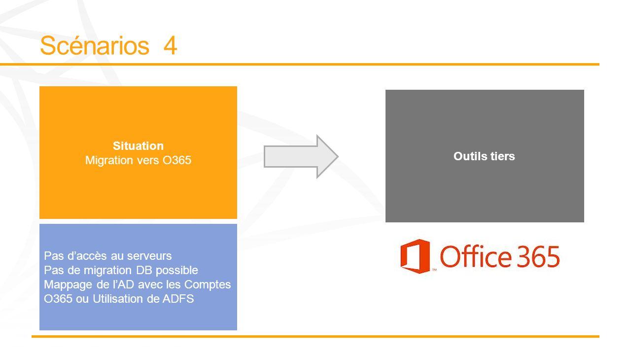 Situation Migration vers O365 Outils tiers Pas daccès au serveurs Pas de migration DB possible Mappage de lAD avec les Comptes O365 ou Utilisation de ADFS