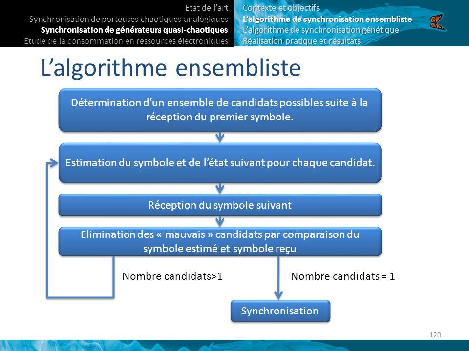 Lalgorithme ensembliste Détermination dun ensemble de candidats possibles suite à la réception du premier symbole.