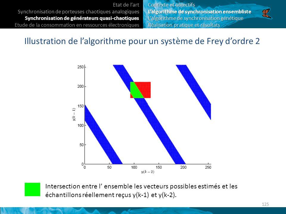 Illustration de lalgorithme pour un système de Frey dordre 2 Intersection entre l ensemble les vecteurs possibles estimés et les échantillons réellement reçus y(k-1) et y(k-2).