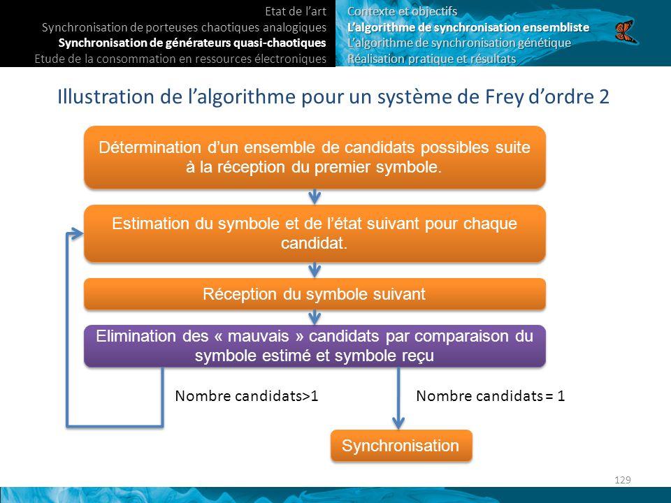Détermination dun ensemble de candidats possibles suite à la réception du premier symbole.