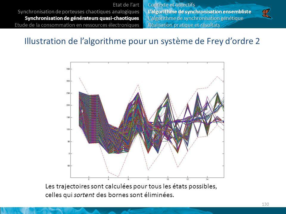 Illustration de lalgorithme pour un système de Frey dordre 2 Les trajectoires sont calculées pour tous les états possibles, celles qui sortent des bornes sont éliminées.