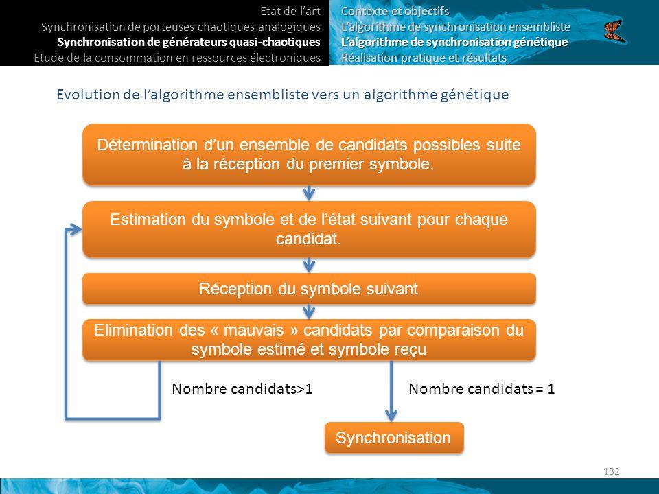 Evolution de lalgorithme ensembliste vers un algorithme génétique Détermination dun ensemble de candidats possibles suite à la réception du premier symbole.