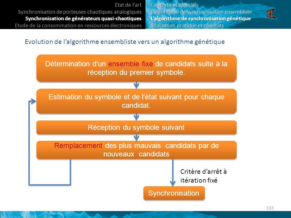 Evolution de lalgorithme ensembliste vers un algorithme génétique Détermination dun ensemble fixe de candidats suite à la réception du premier symbole.