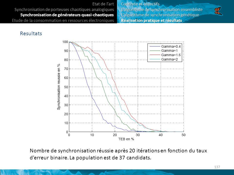 Resultats Nombre de synchronisation réussie après 20 itérations en fonction du taux derreur binaire.