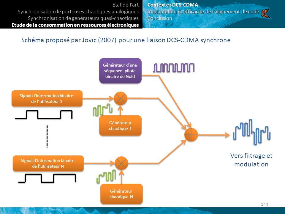 Schéma proposé par Jovic (2007) pour une liaison DCS-CDMA synchrone Signal dinformation binaire de lutilisateur 1 Signal dinformation binaire de lutilisateur 1 Générateur chaotique 1 Signal dinformation binaire de lutilisateur N Signal dinformation binaire de lutilisateur N Générateur chaotique N Générateur dune séquence pilote binaire de Gold Vers filtrage et modulation 144 Etat de lart Synchronisation de porteuses chaotiques analogiques Synchronisation de générateurs quasi-chaotiques Etude de la consommation en ressources électroniques Contexte : DCS-CDMA Implantation et efficacité de lalignement de code Conclusion