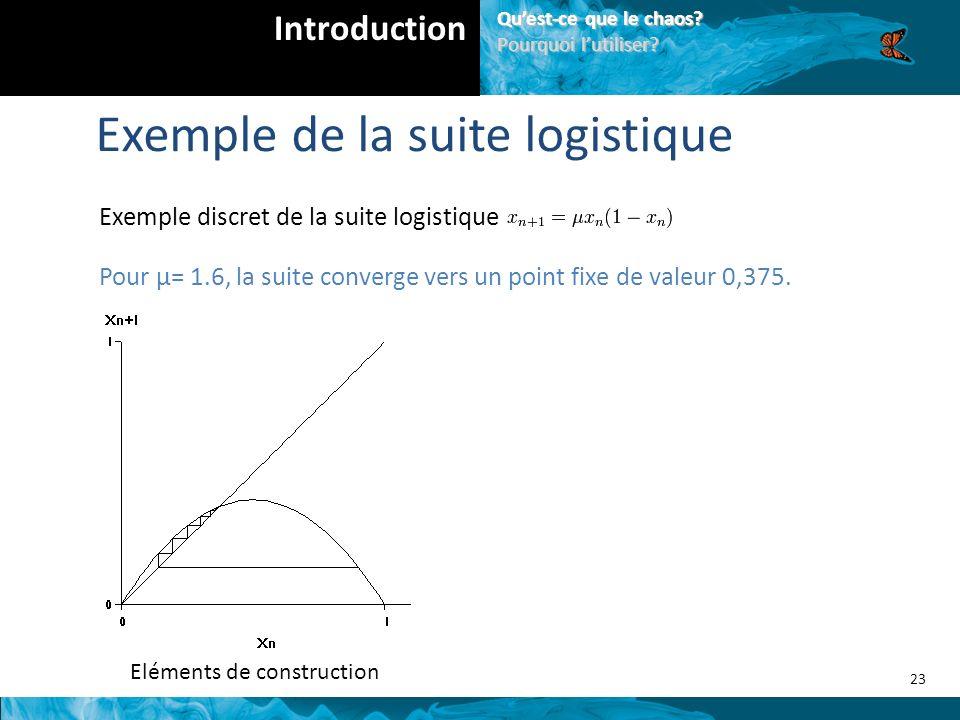Exemple discret de la suite logistique Eléments de construction Pour μ= 1.6, la suite converge vers un point fixe de valeur 0,375.