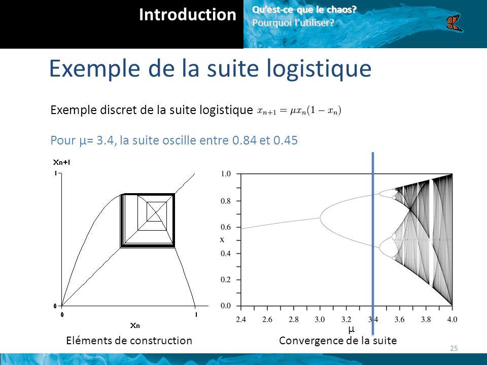 Eléments de constructionConvergence de la suite μ 25 Introduction Quest-ce que le chaos.