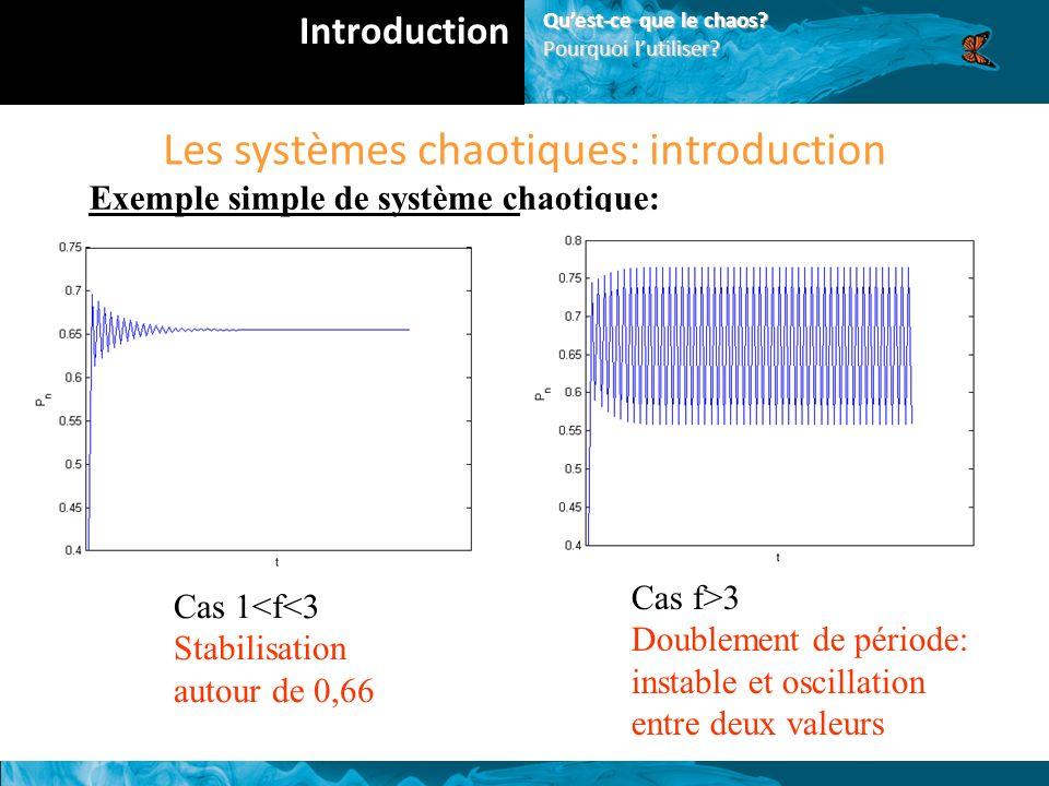 Les systèmes chaotiques: introduction Exemple simple de système chaotique: Cas 1<f<3 Stabilisation autour de 0,66 Cas f>3 Doublement de période: instable et oscillation entre deux valeurs Introduction Quest-ce que le chaos.