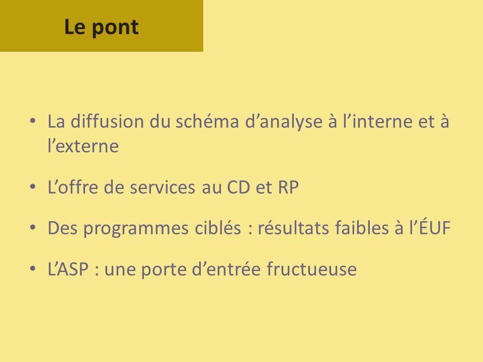 La diffusion du schéma danalyse à linterne et à lexterne Loffre de services au CD et RP Des programmes ciblés : résultats faibles à lÉUF LASP : une po