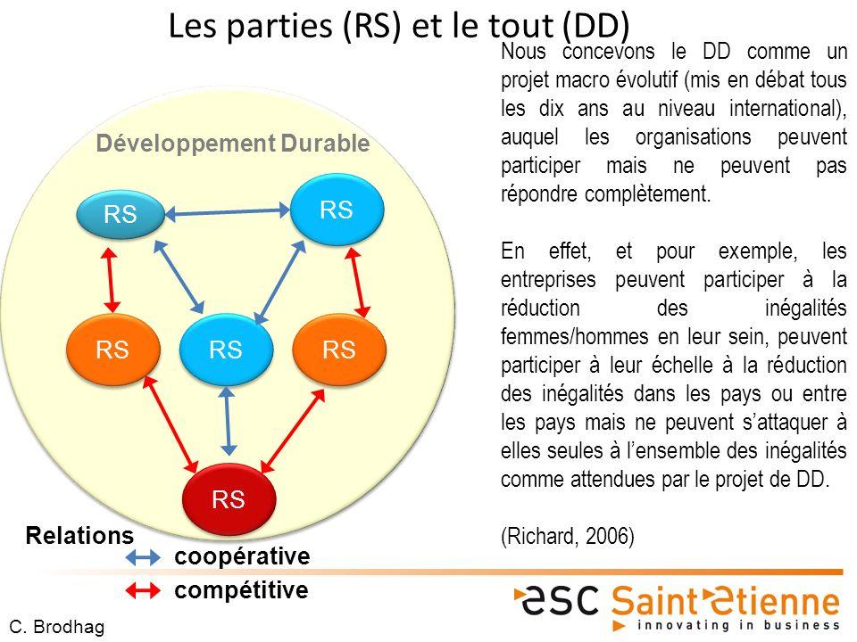 Développement Durable RS coopérative Relations compétitive Les parties (RS) et le tout (DD) RS C.