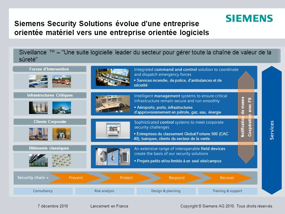 Lancement en FranceCopyright © Siemens AG 2010.