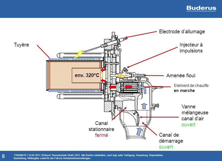 Elément de chauffe en marche Tuyère Amenée fioul Injecteur à impulsions env. 320°C Electrode dallumage Canal stationnaire fermé Canal de démarrage ouv