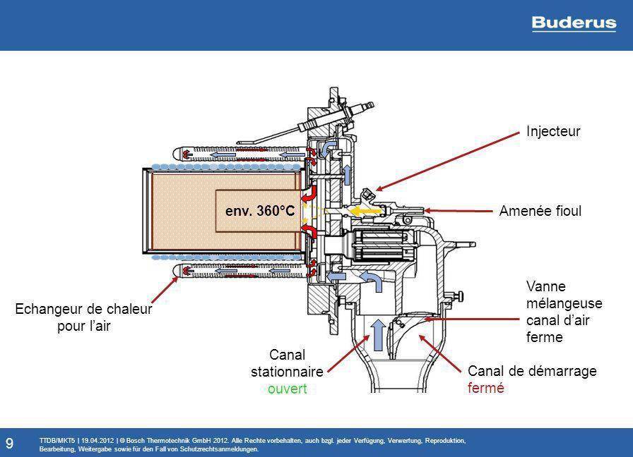 Brûleur à évaporation de fioul Logatop BM1.0: fonctionnement automate brûleur SAFe50 Demande de chaleur Clapet dair en position démarrage Ventilateur en marche Elément de chauffe en marche Attendre température chambre de mélange Allumage et pompe fioul en marche Vanne magnétique et ELD ouverts Clapet dair se met en mode stationnaire Mode stationnaire atteint Demande de chaleur satisfaite Chauffage sonde lambda éteint Formation de flamme Attendre température chambre de mélange Elément de chauffe éteint Vanne magnétique fermée Ventilateur hors service 20 Post- ventilation en marche Attendre demande de chaleur Régulation ventilateur Chauffage sonde lambda en marche