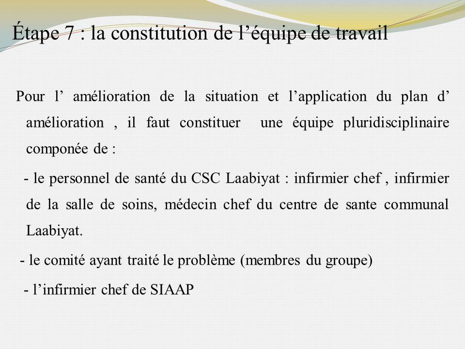 Étape 7 : la constitution de léquipe de travail Pour l amélioration de la situation et lapplication du plan d amélioration, il faut constituer une équ