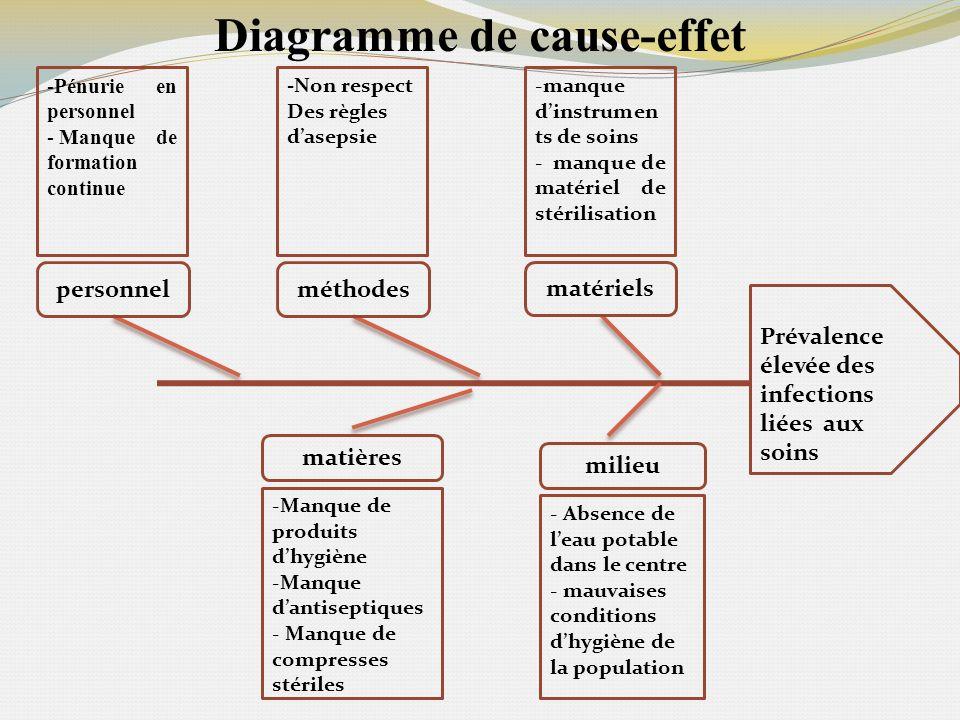 Diagramme de cause-effet méthodes matériels matières milieu personnel Prévalence élevée des infections liées aux soins -manque dinstrumen ts de soins