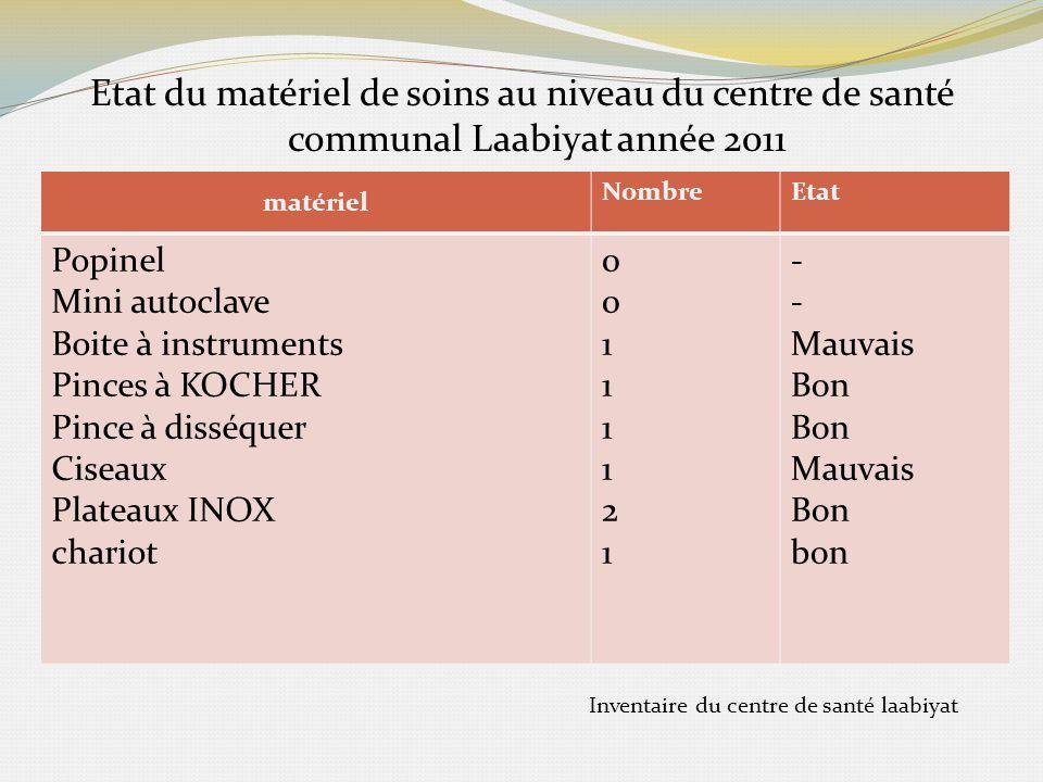 Etat du matériel de soins au niveau du centre de santé communal Laabiyat année 2011 matériel NombreEtat Popinel Mini autoclave Boite à instruments Pin