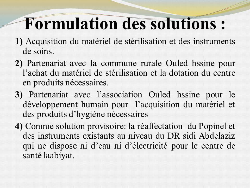 Formulation des solutions : 1) Acquisition du matériel de stérilisation et des instruments de soins. 2) Partenariat avec la commune rurale Ouled hssin