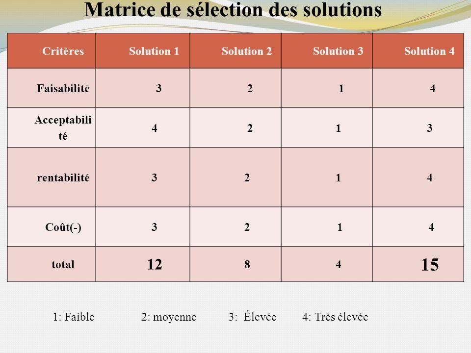 Matrice de sélection des solutions CritèresSolution 1Solution 2Solution 3Solution 4 Faisabilité 3 2 1 4 Acceptabili té 4 213 rentabilité3214 Coût(-)32