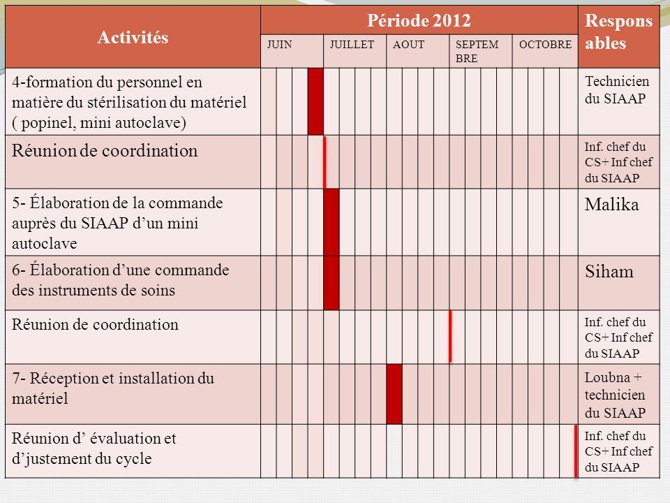 Activités Période 2012Respons ables JUINJUILLETAOUTSEPTEM BRE OCTOBRE 4-formation du personnel en matière du stérilisation du matériel ( popinel, mini