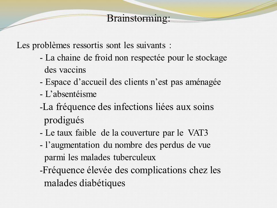 Brainstorming: Les problèmes ressortis sont les suivants : - La chaine de froid non respectée pour le stockage des vaccins - Espace daccueil des clien