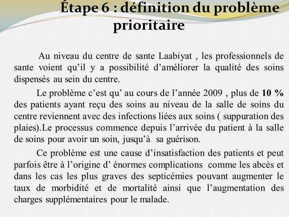 Étape 6 : définition du problème prioritaire Au niveau du centre de sante Laabiyat, les professionnels de sante voient quil y a possibilité daméliorer