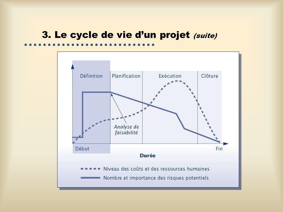 3. Le cycle de vie dun projet (suite)