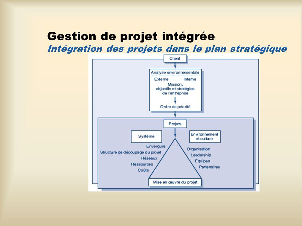 Le cycle de vie du projet